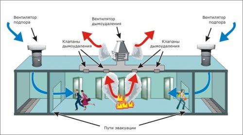 фото системы дымоудаления
